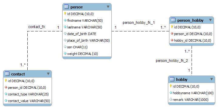 Exemple de la structure d'une base de données d'association (source Wikipédia).
